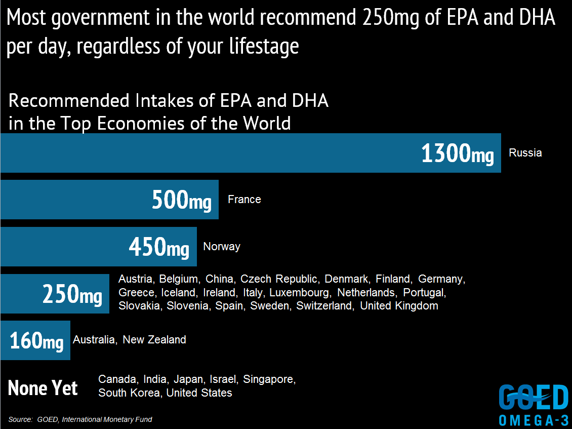 EPA and DHA infographic